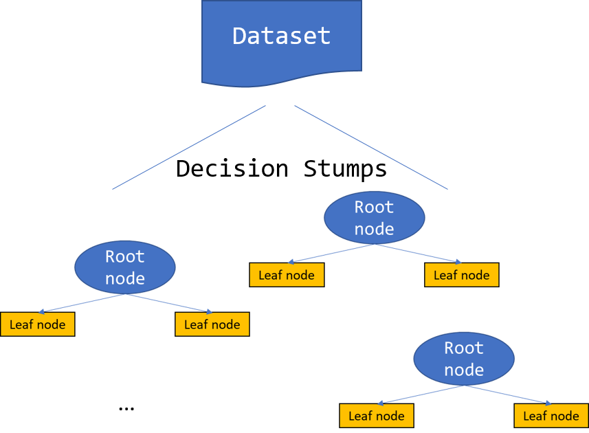 Illustrates decision stumps created from a dataset by taking the dataset and split it along one single feature, that is creating a decision tree with depth 1.