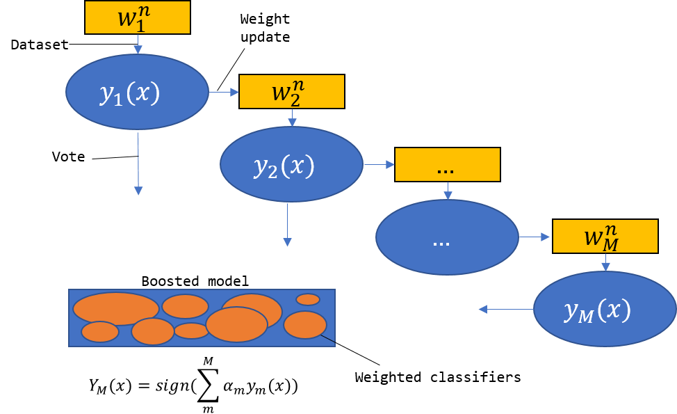 Illustrates the boosing algorithm. The different base algorithms are each build on a weighted dataset where the weights of the single instances in the dataset depend on the results the previous base classifiers had made for these instances. If they have misclassified a instance, the weight for this instance will be increased in the next model while if the classification was correct, the weight is unaltered. The final decision making is achieved by a weighted vote of the base classifiers where the weights are determined  depending on the misclassification rate of the models. If a model has had a high classification accuracy, it will get a high weights while it gets a low weight if it has has a poor classification accuracy.