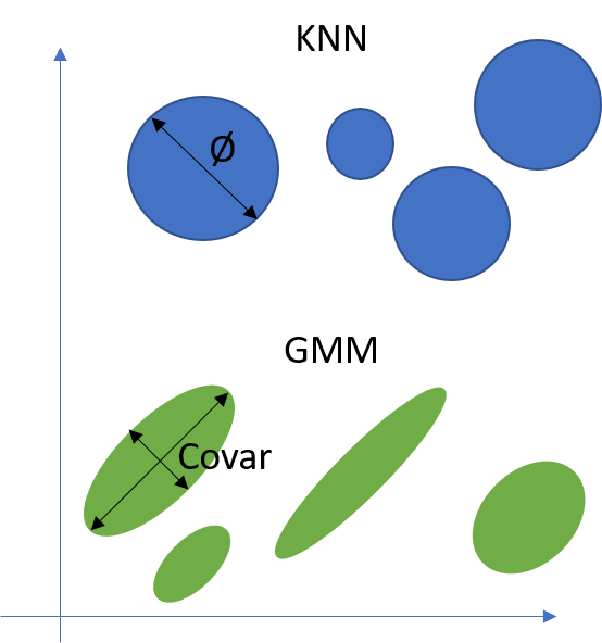 Illustrates the difference between a Gaussian Mixture model approach and a KNN approach where the KNN approach can only model circles whilst the GMM is able to model all types of ellipsoids