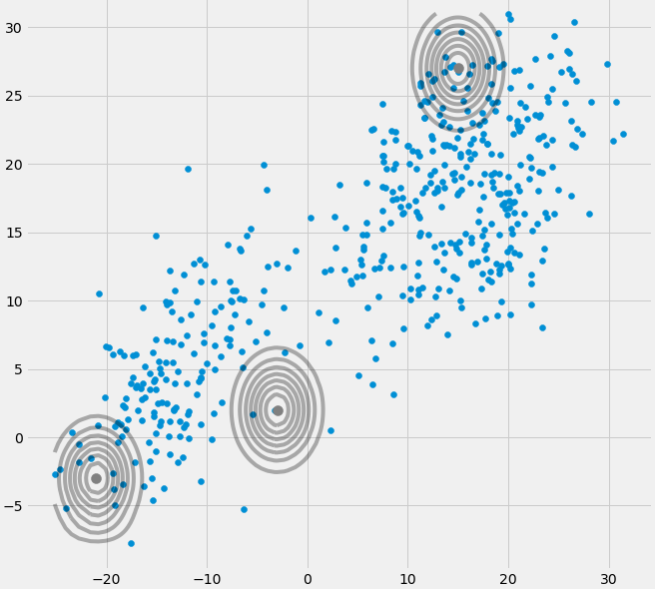 Machine Learning with Python: Expectation Maximization and Gaussian