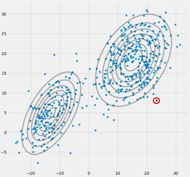 Machine Learning with Python: Expectation Maximization and