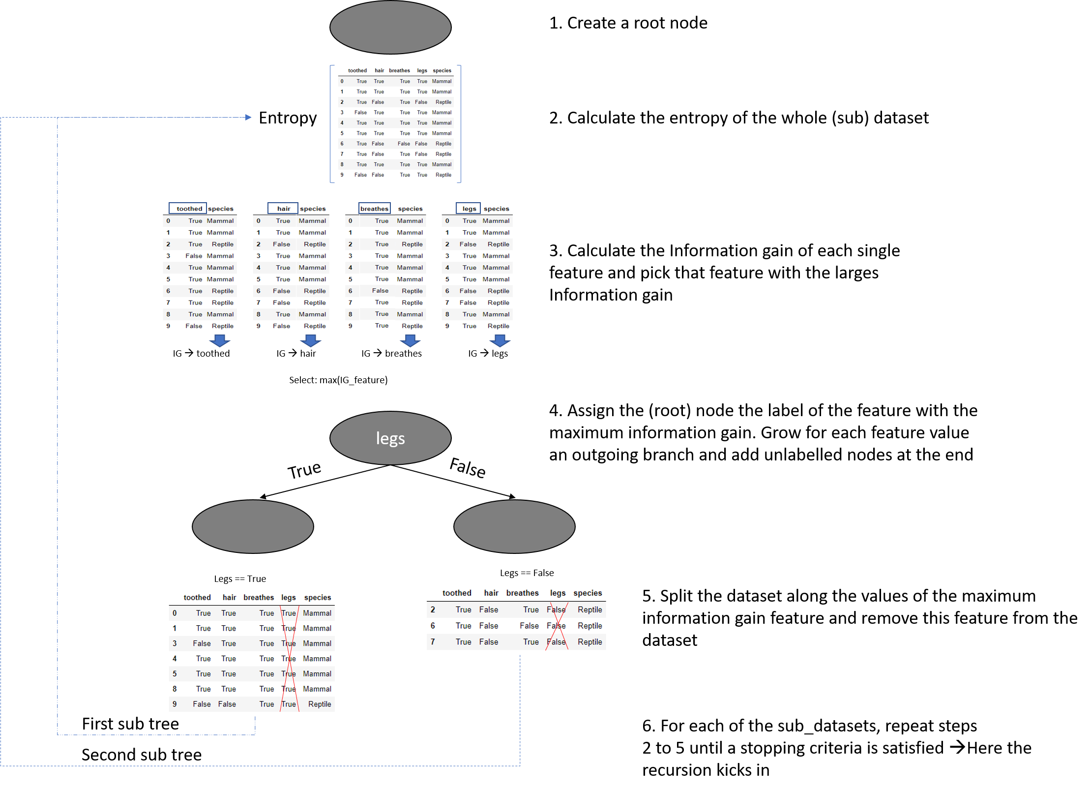Decision Tree pseudocode illustration