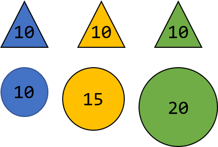 Illustrates three differently colored triangles and balls where the triangles are all assigned with the same weight (10kg) and the balls have different weights 10kg, 15kg and 20kg respectively