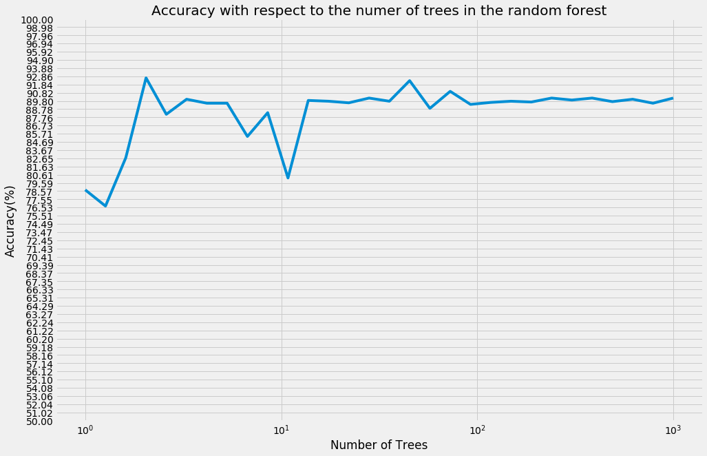 Shows the Accuracy of the Random FOrest model with respect to the number of decision trees in the Random Forest model