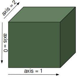 Numbering of axis