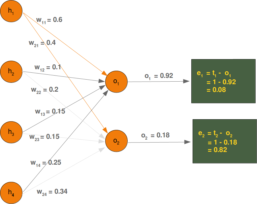 explaining backpropagation on one node of a linear neural network