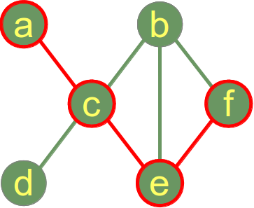 Connected Graph showing the diameter