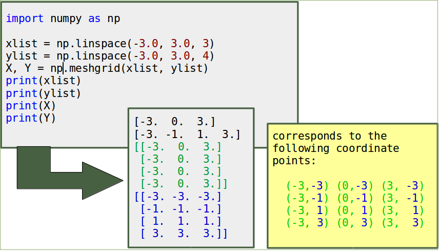 Numerical & Scientific Computing with Python: Contour