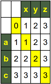Edit Matrix with with the words abc and xyz