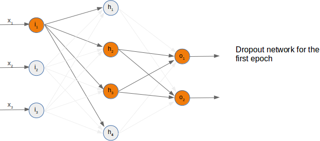 Randomly chosen active nodes in dropout network, first example