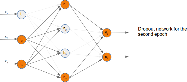 Randomly chosen active nodes in dropout network, second example