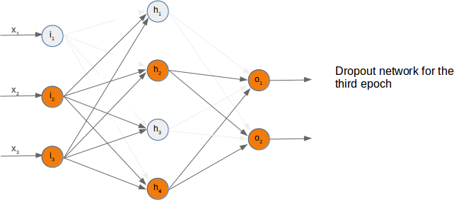 Randomly chosen active nodes in dropout network, example example