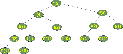 fib() calculation tree
