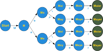 Finite State Machine, Mayer