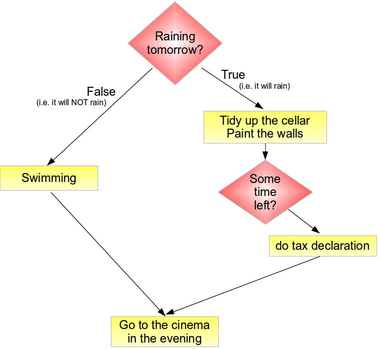 flowchart in programming