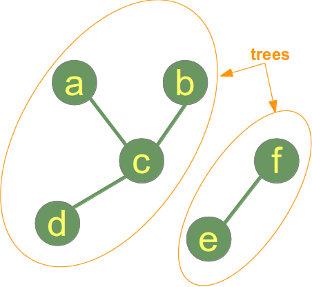 Example of a Graph which is a forest but not a tree