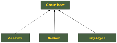 Inheritance Example: Counter Class