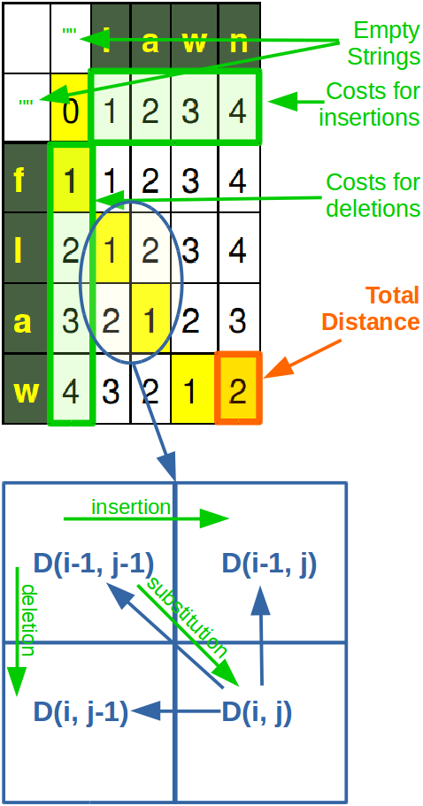 Levenshtein Matrix Distance explained in a diagram