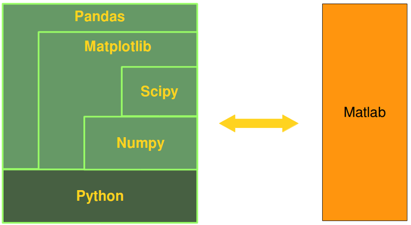 Equivalence between Python, Numpy, Scipy, Matplotlib and Matlab