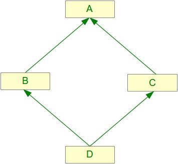 Python Tutorial: Multiple Inheritance