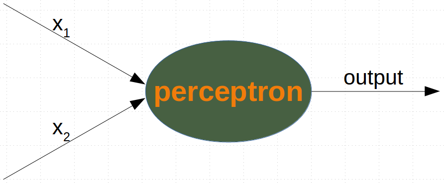 A Neural Network with just one perceptron