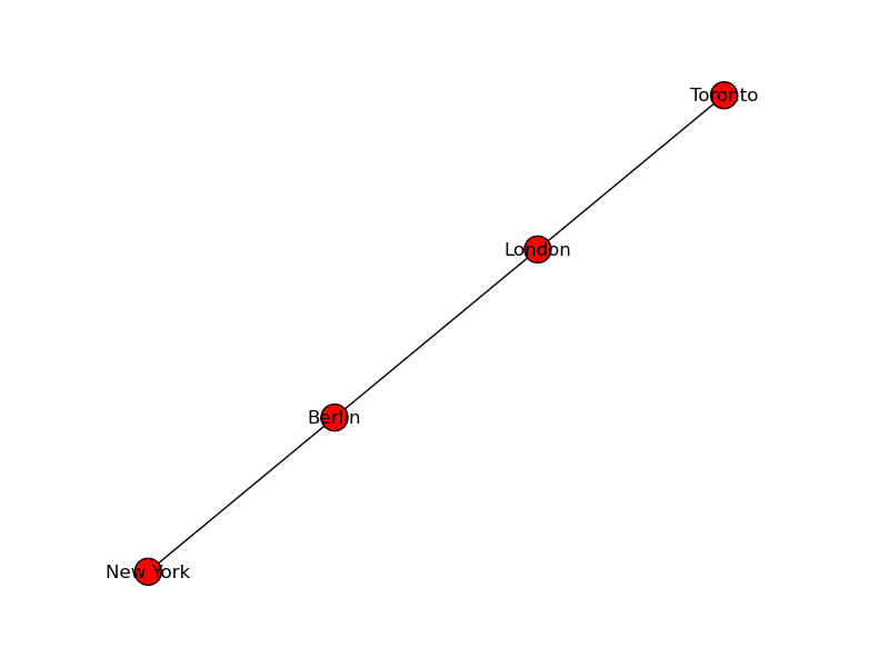 Graph with new node labels: Toronto, London, Berlin, New York