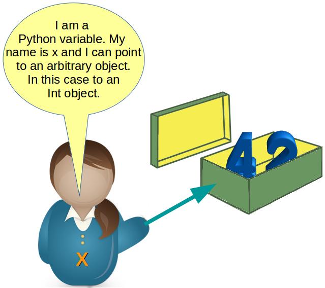 Python Tutorial: A Tutorial
