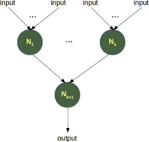 Building Principle of a Simple Artificial Neural Network