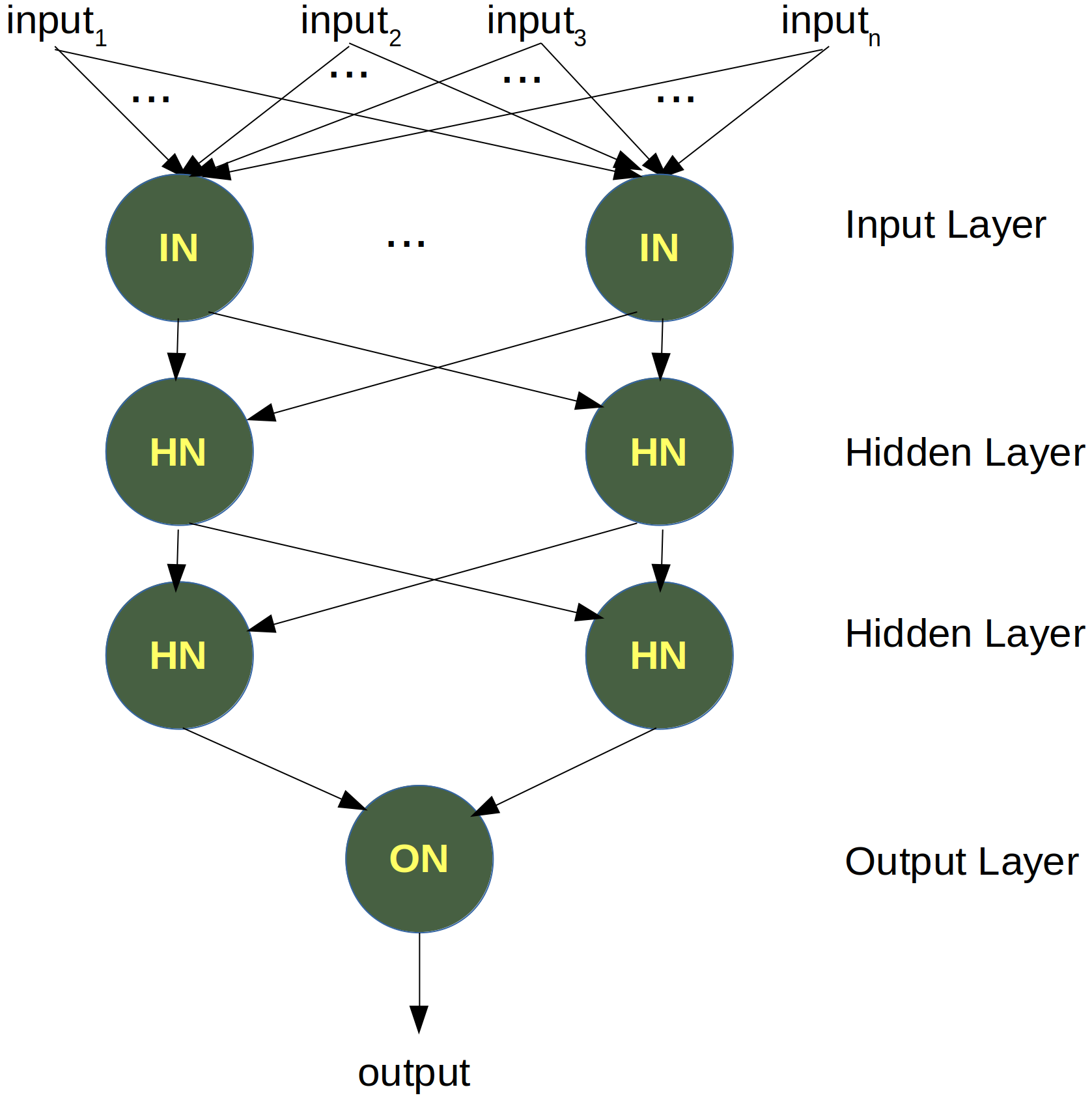 Simple artificial network with hidden layers