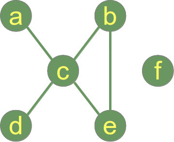Simple Graph with an isolated node
