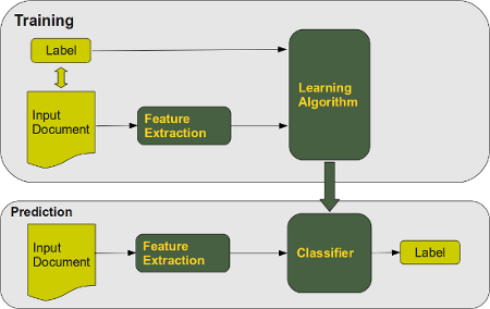 Machine Learning with Python: Introduction into Text Classification
