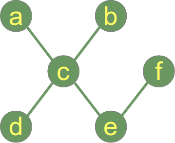 Example of a Graph which is a tree