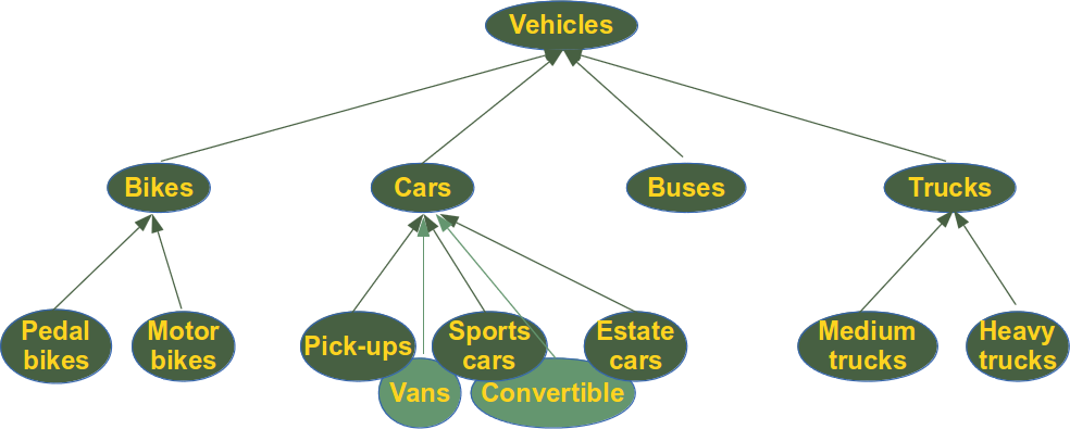 Classification of vehicles